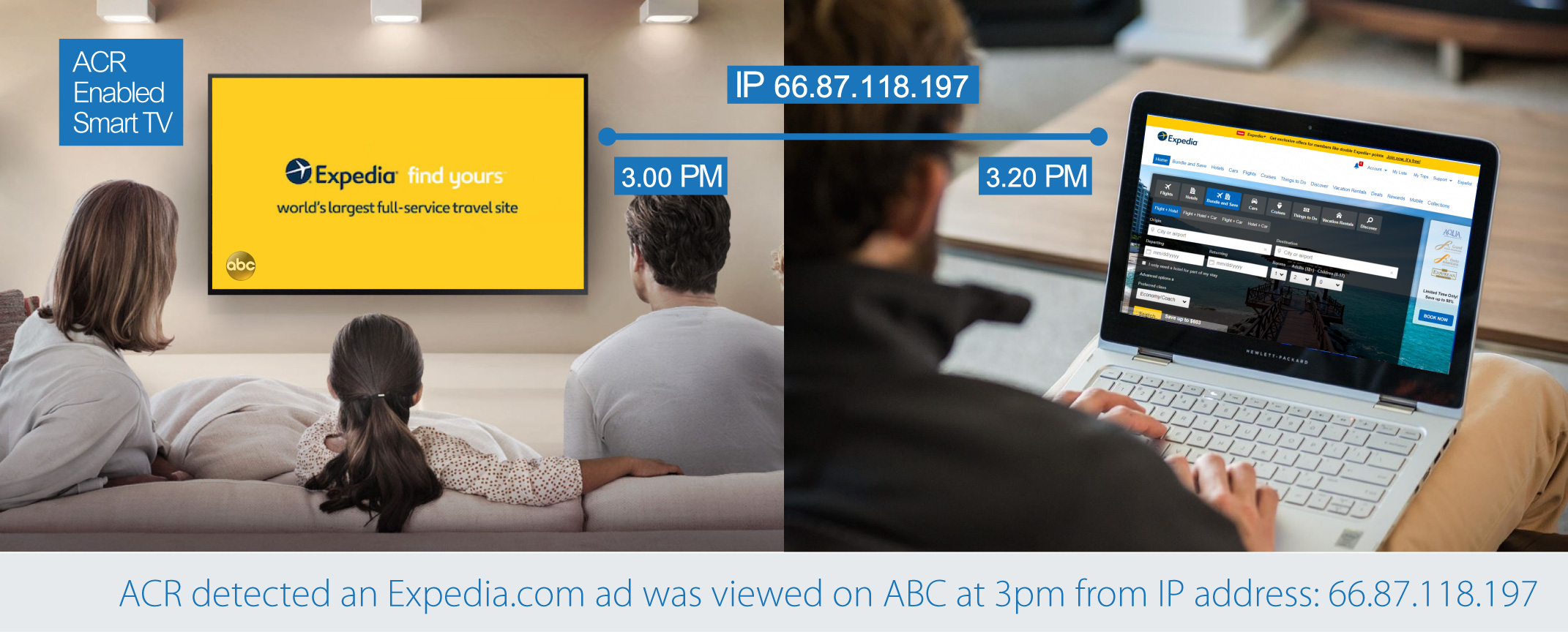 ACR detected an Expedia.com ad was viewed on ABC at 3 pm from IP address: 66.87.118.197